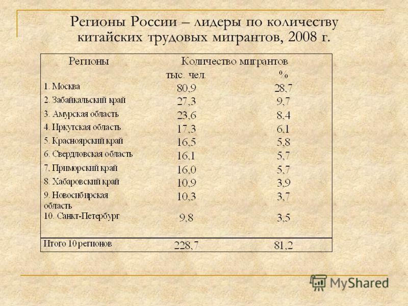 Регионы России – лидеры по количеству китайских трудовых мигрантов, 2008 г.