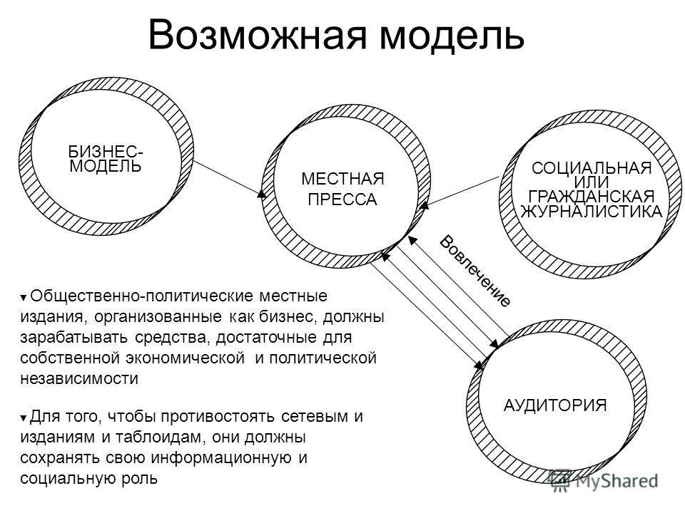 МЕСТНАЯ ПРЕССА Возможная модель БИЗНЕС- МОДЕЛЬ АУДИТОРИЯ СОЦИАЛЬНАЯ ИЛИ ГРАЖДАНСКАЯ ЖУРНАЛИСТИКА Общественно-политические местные издания, организованные как бизнес, должны зарабатывать средства, достаточные для собственной экономической и политическ