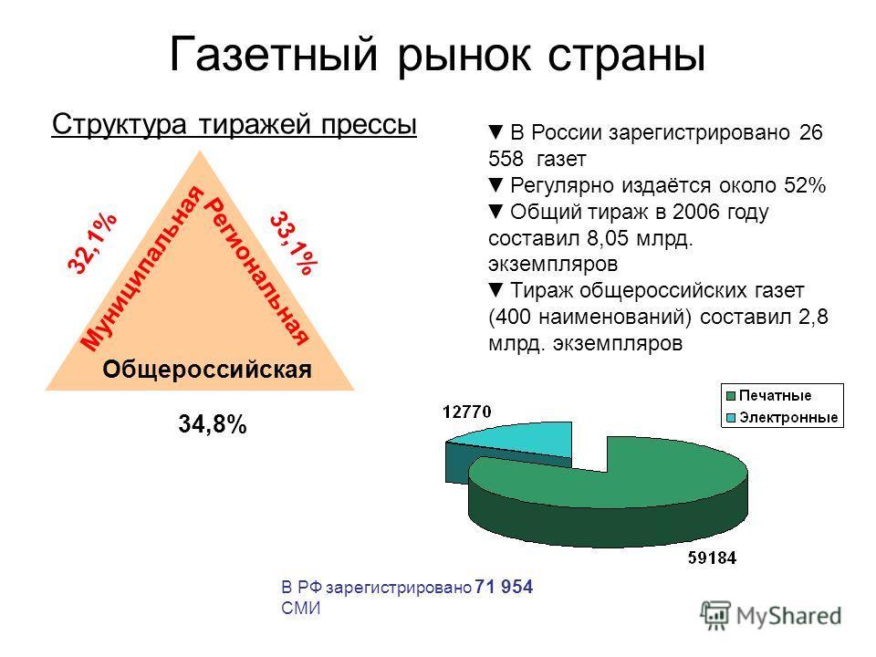 Газетный рынок страны 32,1% 34,8% 33,1% Региональная Муниципальная Общероссийская Структура тиражей прессы В России зарегистрировано 26 558 газет Регулярно издаётся около 52% Общий тираж в 2006 году составил 8,05 млрд. экземпляров Тираж общероссийски