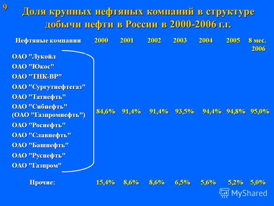Доля крупных нефтяных компаний в структуре добычи нефти в России в 2000-2006 г.г. ОАО