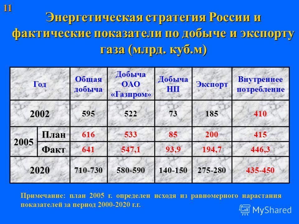 Энергетическая стратегия России и фактические показатели по добыче и экспорту газа (млрд. куб.м) Год Общая добыча Добыча ОАО «Газпром» Добыча НП Экспорт Внутреннее потребление 200259552273185410 2005 План61653385200415 Факт641547,193,9194,7446,3 2020