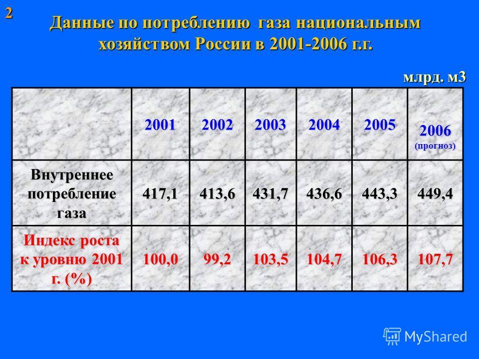 Данные по потреблению газа национальным хозяйством России в 2001-2006 г.г. 200120022003 2004 2005 2006 (прогноз) Внутреннее потребление газа 417,1413,6431,7 436,6 443,3449,4 Индекс роста к уровню 2001 г. (%) 100,099,2103,5104,7106,3107,72 млрд. м3