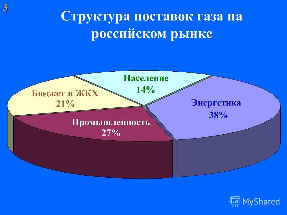 Бюджет и ЖКХ 21% Энергетика 38% Промышленность 27% Население 14% Структура поставок газа на российском рынке3
