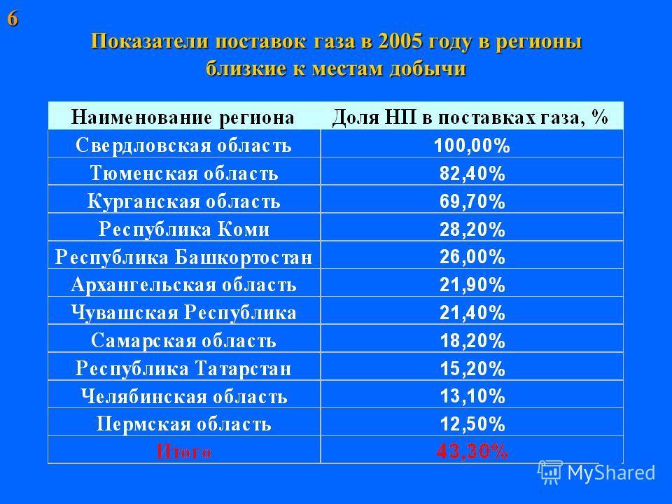 Показатели поставок газа в 2005 году в регионы близкие к местам добычи 6