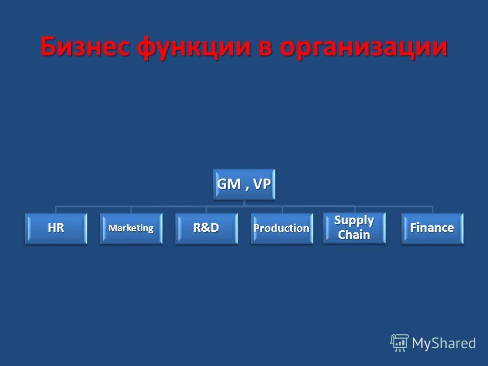 Бизнес функции в организации GM, VP HRMarketingR&DProduction Supply Chain Finance