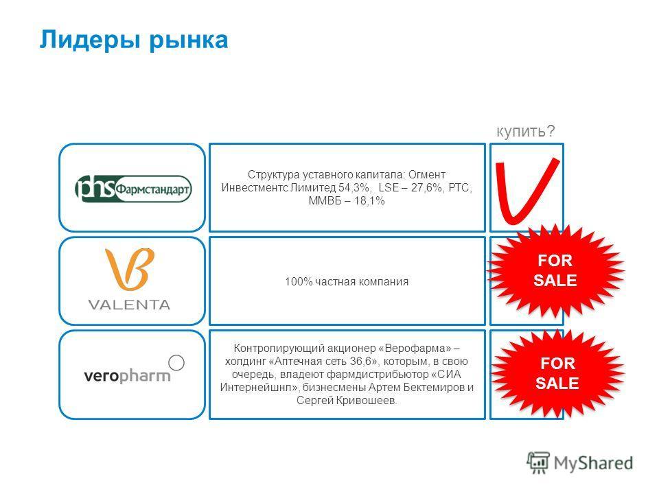 Лидеры рынка Структура уставного капитала: Огмент Инвестментс Лимитед 54,3%, LSE – 27,6%, РТС, ММВБ – 18,1% 100% частная компания Контролирующий акционер «Верофарма» – холдинг «Аптечная сеть 36,6», которым, в свою очередь, владеют фармдистрибьютор «С