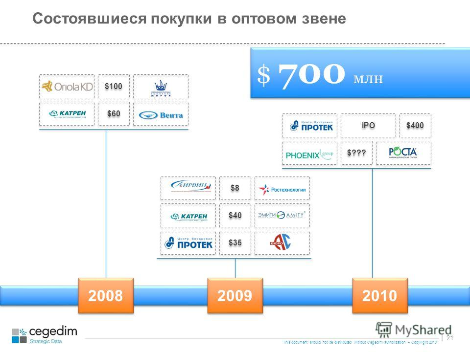 This document should not be distributed without Cegedim authorization – Copyright 2010 21 | Состоявшиеся покупки в оптовом звене 2009 $100 $60 2008 $35 2010 $??? $ 700 млн $40 $8$8 $8$8 $400 IPO