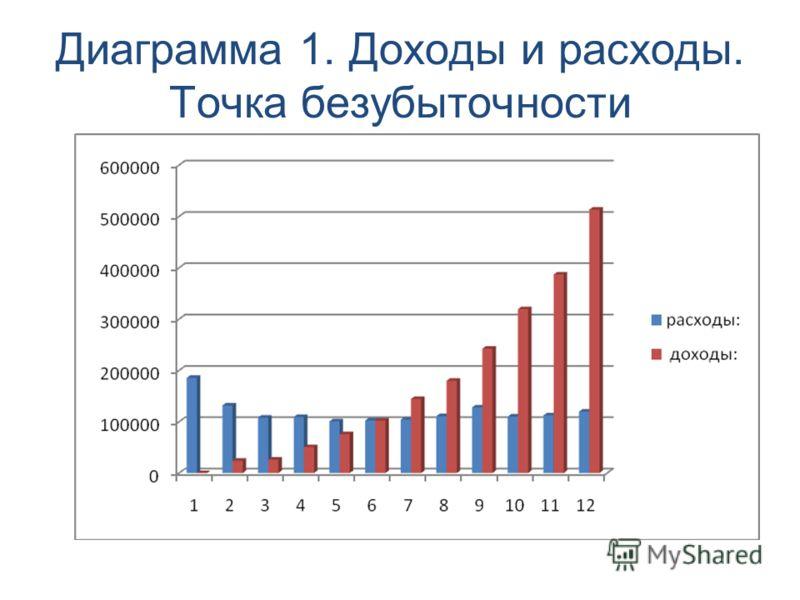 Диаграмма 1. Доходы и расходы. Точка безубыточности