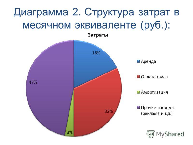 Диаграмма 2. Структура затрат в месячном эквиваленте (руб.):