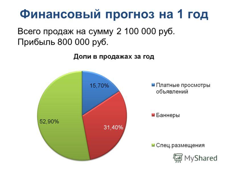 Финансовый прогноз на 1 год Всего продаж на сумму 2 100 000 руб. Прибыль 800 000 руб.