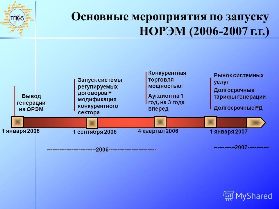 Основные мероприятия по запуску НОРЭМ (2006-2007 г.г.) 1 сентября 2006 1 января 2006 Вывод генерации на ОРЭМ ----------------------------2006--------------------------- 1 января 2007 Долгосрочные тарифы генерации Долгосрочные РД Запуск системы регули