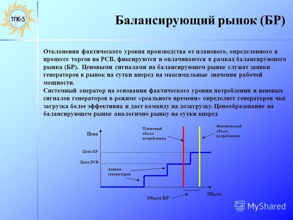 Балансирующий рынок (БР) Отклонения фактического уровня производства от планового, определенного в процессе торгов на РСВ, фиксируются и оплачиваются в рамках балансирующего рынка (БР). Ценовыми сигналами на балансирующем рынке служат заявки генерато