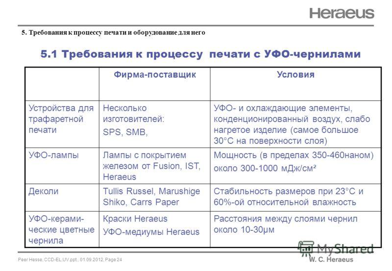Peer Hesse, CCD-EL,UV.ppt., 01.09.2012, Page 24 5.1 Требования к процессу печати с УФО-чернилами 5. Требования к процессу печати и оборудование для него Фирма-поставщикУсловия Устройства для трафаретной печати Несколько изготовителей: SPS, SMB, УФО-