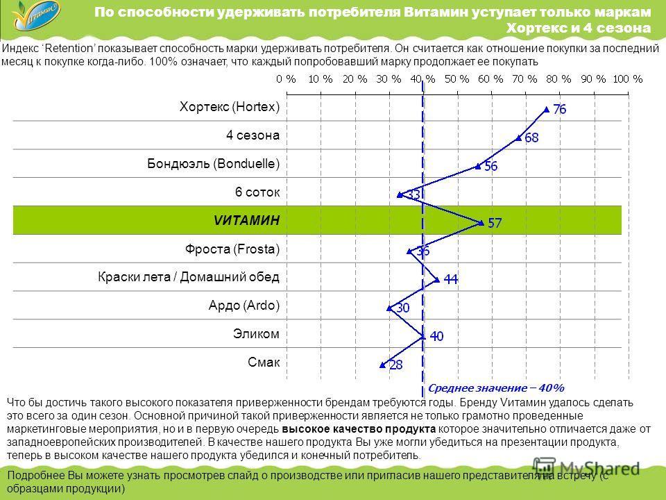 Индекс Retention показывает способность марки удерживать потребителя. Он считается как отношение покупки за последний месяц к покупке когда-либо. 100% означает, что каждый попробовавший марку продолжает ее покупать Хортекс (Hortex) 4 сезона Бондюэль