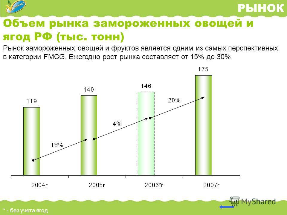 РЫНОК Объем рынка замороженных овощей и ягод РФ (тыс. тонн) * - без учета ягод Рынок замороженных овощей и фруктов является одним из самых перспективных в категории FMCG. Ежегодно рост рынка составляет от 15% до 30%