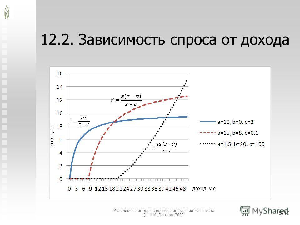 12.2. Зависимость спроса от дохода Моделирование рынка: оценивание функций Торнквиста (с) Н.М. Светлов, 2008 5/ 10 доход, у.е. спрос, шт.