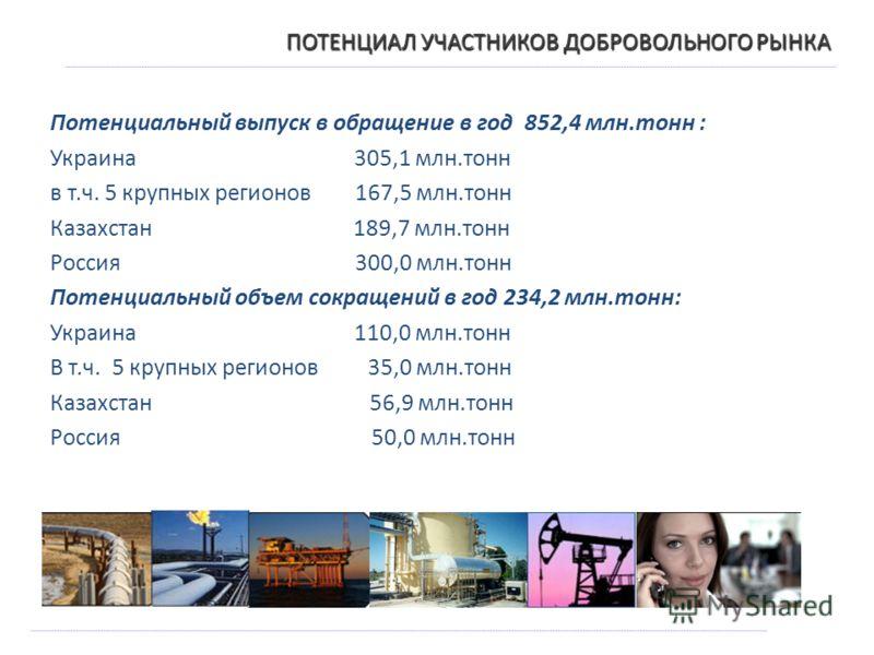 ПОТЕНЦИАЛ УЧАСТНИКОВ ДОБРОВОЛЬНОГО РЫНКА Потенциальный выпуск в обращение в год 852,4 млн.тонн : Украина 305,1 млн.тонн в т.ч. 5 крупных регионов 167,5 млн.тонн Казахстан 189,7 млн.тонн Россия 300,0 млн.тонн Потенциальный объем сокращений в год 234,2