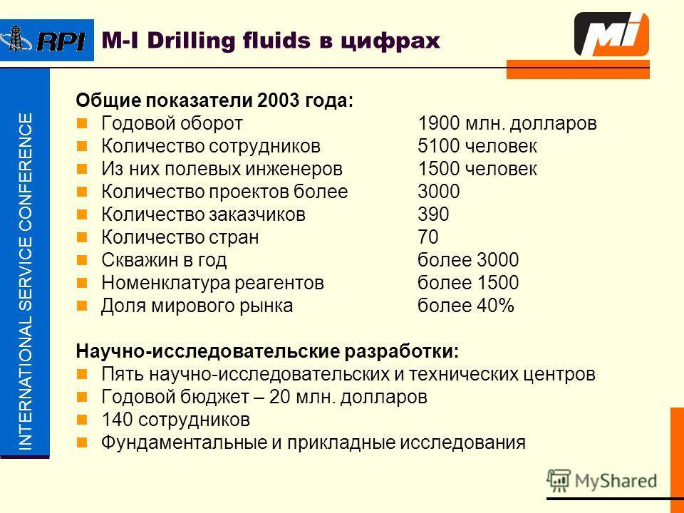 INTERNATIONAL SERVICE CONFERENCE M-I Drilling fluids в цифрах Общие показатели 2003 года: Годовой оборот 1900 млн. долларов Количество сотрудников 5100 человек Из них полевых инженеров 1500 человек Количество проектов более 3000 Количество заказчиков