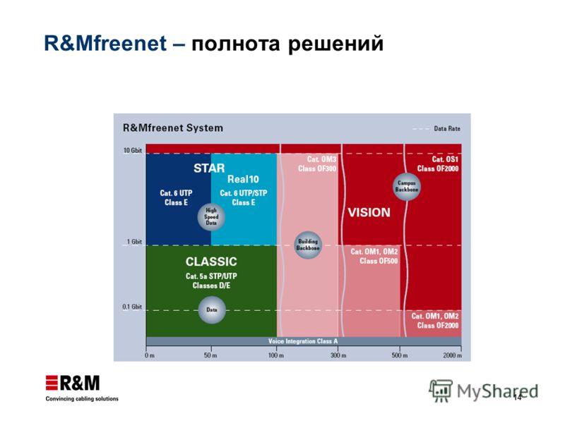 14 R&Mfreenet – полнота решений