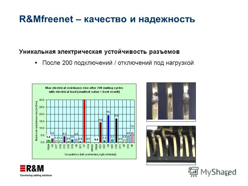 23 R&Mfreenet – качество и надежность Уникальная электрическая устойчивость разъемов После 200 подключений / отключений под нагрузкой