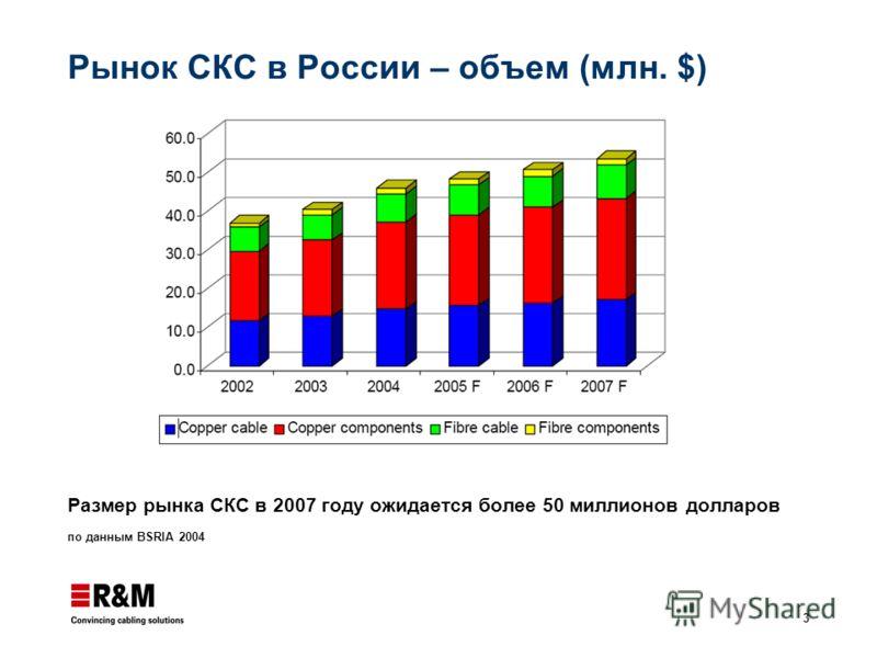 3 Рынок СКС в России – объем (млн. $) Размер рынка СКС в 2007 году ожидается более 50 миллионов долларов по данным BSRIA 2004