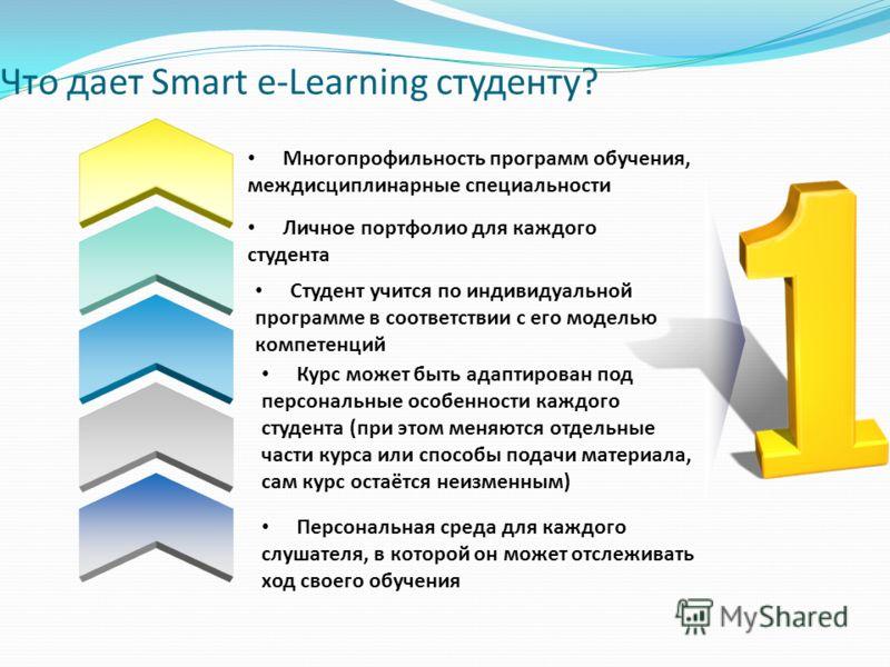 Что дает Smart e-Learning студенту? Многопрофильность программ обучения, междисциплинарные специальности Личное портфолио для каждого студента Студент учится по индивидуальной программе в соответствии с его моделью компетенций Курс может быть адаптир