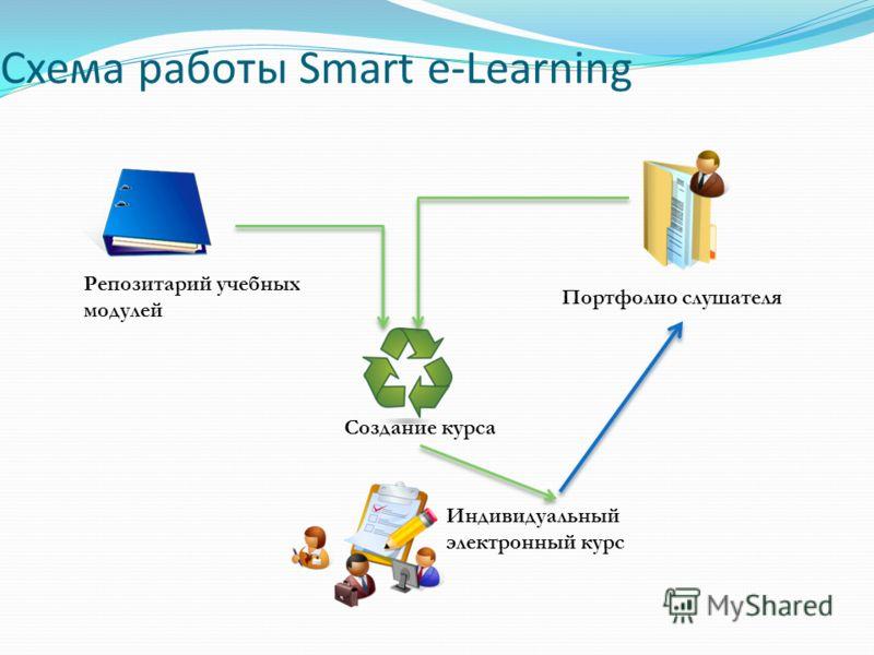 Схема работы Smart e-Learning Репозитарий учебных модулей Индивидуальный электронный курс Создание курса Портфолио слушателя