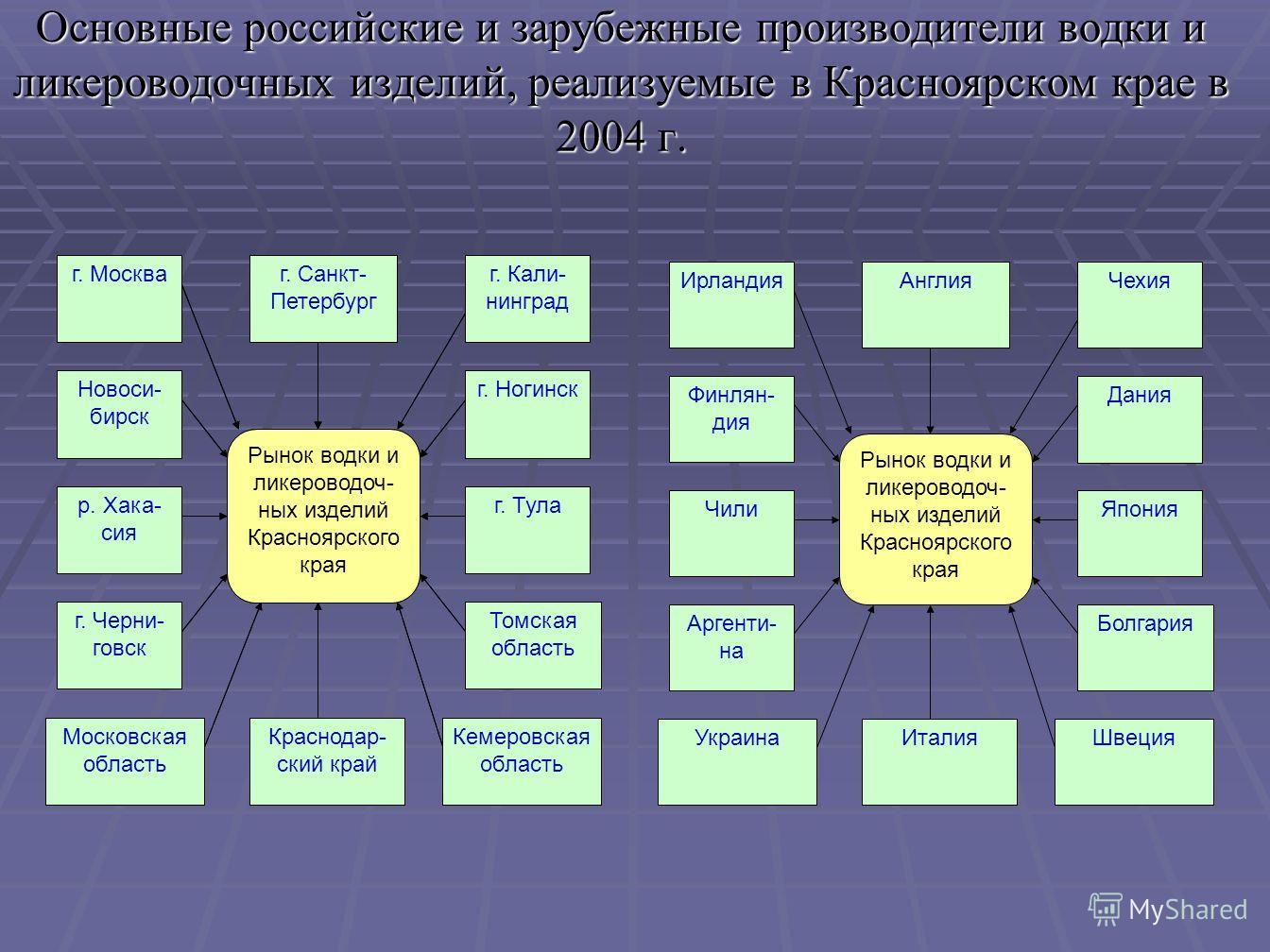Структура производства алкогольных напитков и пива на территории Красноярского края в 1998г. и в 2003 г., %