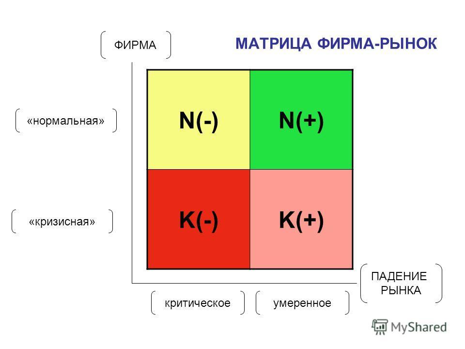 МАТРИЦА ФИРМА-РЫНОК N(-)N(+) K(-)K(+) ПАДЕНИЕ РЫНКА ФИРМА «нормальная» «кризисная» критическоеумеренное