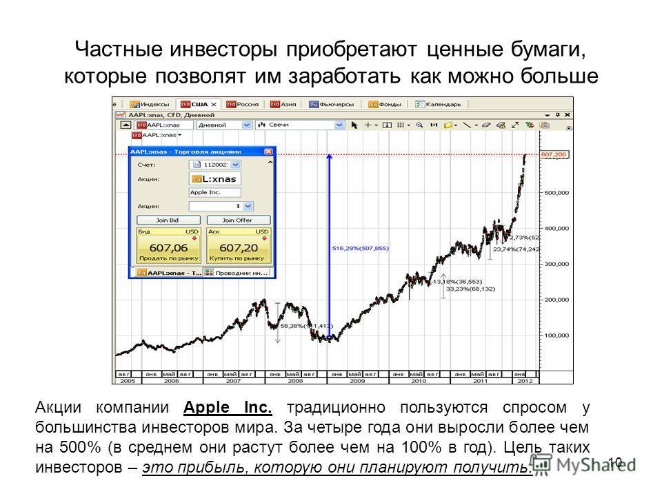 10 Частные инвесторы приобретают ценные бумаги, которые позволят им заработать как можно больше Акции компании Apple Inc. традиционно пользуются спросом у большинства инвесторов мира. За четыре года они выросли более чем на 500% (в среднем они растут