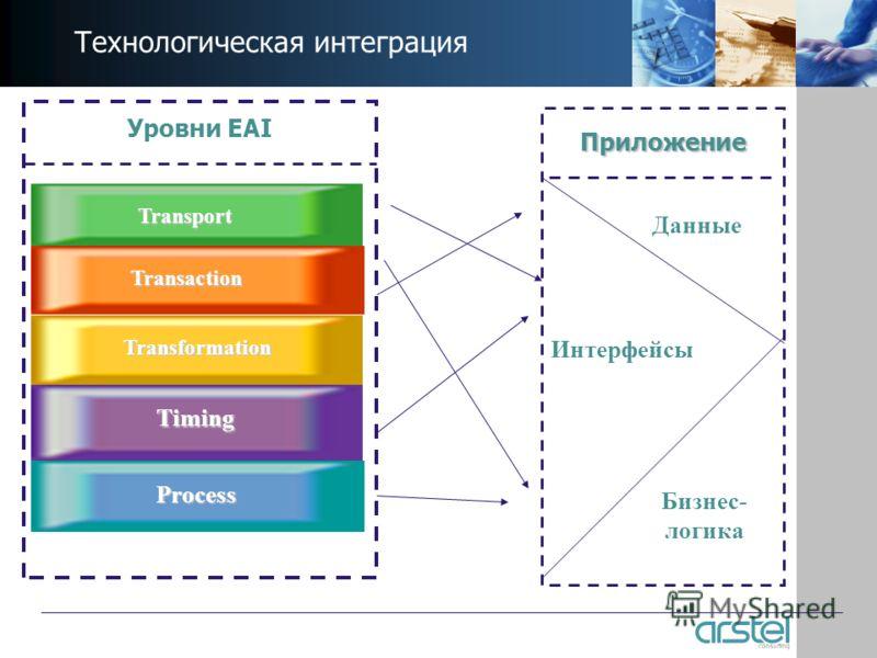 Технологическая интеграция Transport Transaction Transformation Timing Process Уровни EAI Приложение Интерфейсы Бизнес- логика Данные