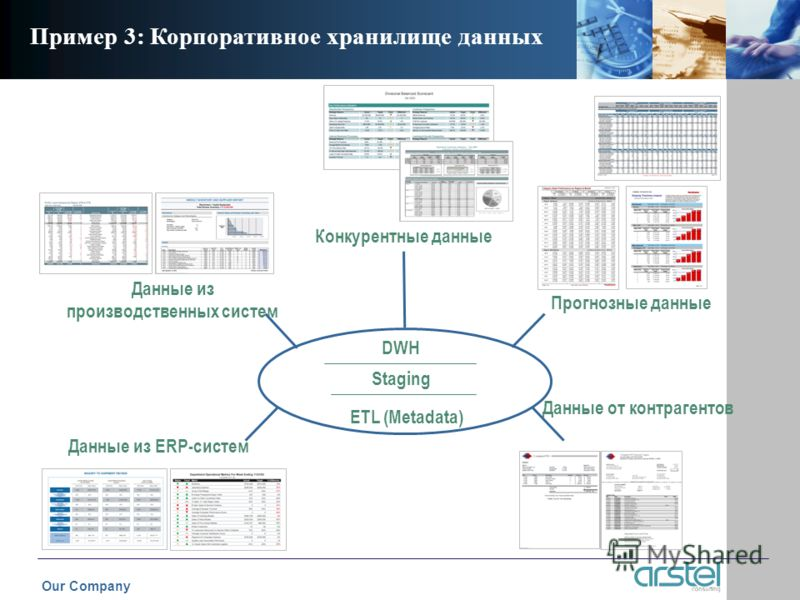 Пример 3: Корпоративное хранилище данных Прогнозные данные Данные из ERP-систем Данные от контрагентов Данные из производственных систем Конкурентные данные Our Company DWH Staging ETL (Metadata)