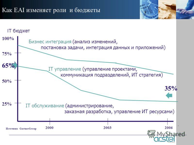 Как EAI изменяет роли и бюджеты 200020032006 25% 50% 75% 100% IT управление (управление проектами, коммуникация подразделений, ИТ стратегия) IT обслуживание (администрирование, заказная разработка, управление ИТ ресурсами) Бизнес интеграция (анализ и