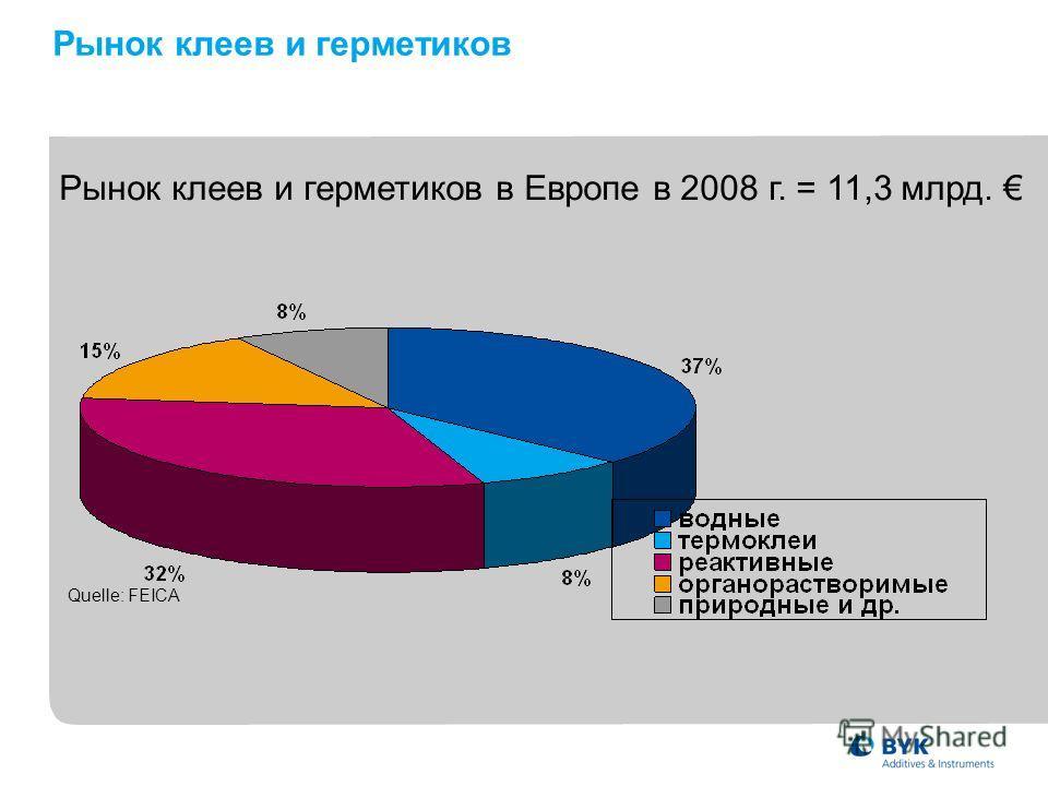 Рынок клеев и герметиков Рынок клеев и герметиков в Европе в 2008 г. = 11,3 млрд. Quelle: FEICA