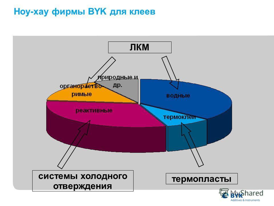 Ноу-хау фирмы BYK для клеев системы холодного отверждения термопласты ЛКМ