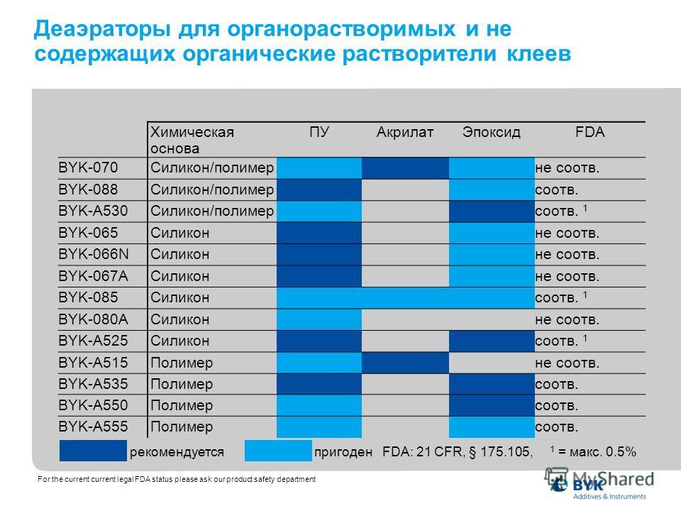 Химическая основа ПУАкрилатЭпоксидFDA BYK-070Силикон/полимерне соотв. BYK-088Силикон/полимерсоотв. BYK-A530Силикон/полимерсоотв. 1 BYK-065Силиконне соотв. BYK-066NСиликонне соотв. BYK-067AСиликонне соотв. BYK-085Силиконсоотв. 1 BYK-080AСиликонне соот