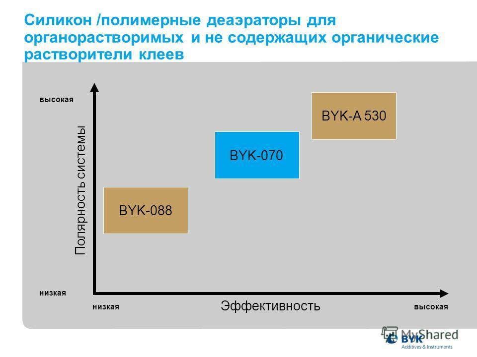 Силикон /полимерные деаэраторы для органорастворимых и не содержащих органические растворители клеев Полярность системы Эффективность низкая высокая низкаявысокая BYK-070 BYK-088 BYK-A 530