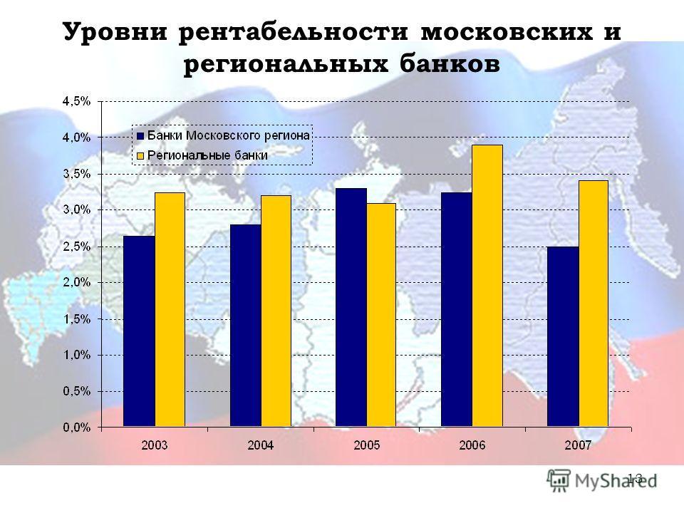 13 Уровни рентабельности московских и региональных банков