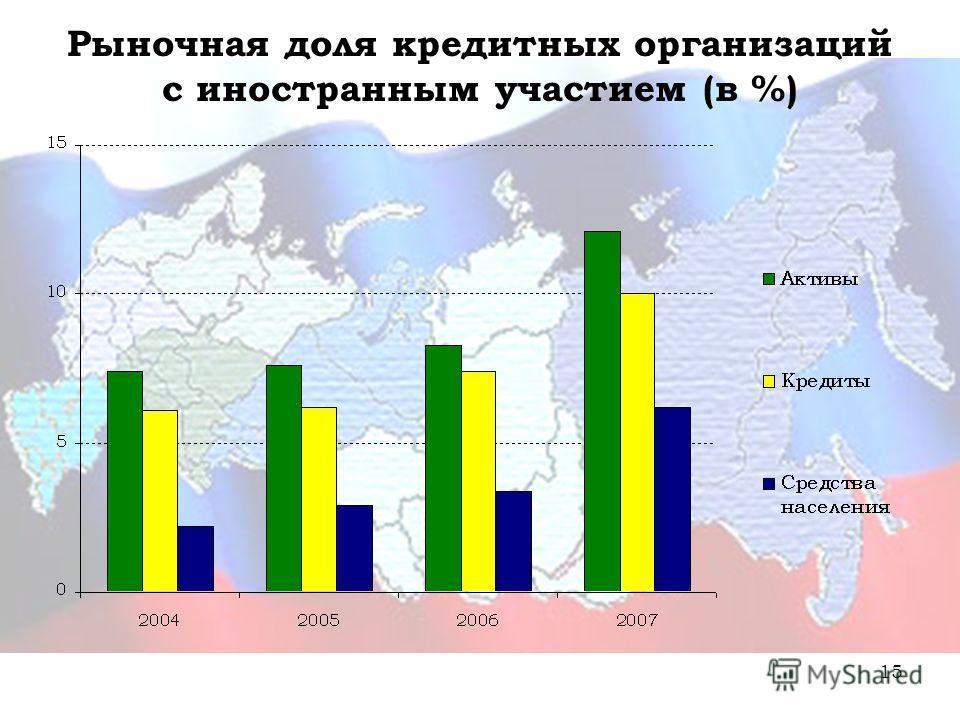 15 Рыночная доля кредитных организаций с иностранным участием (в %)