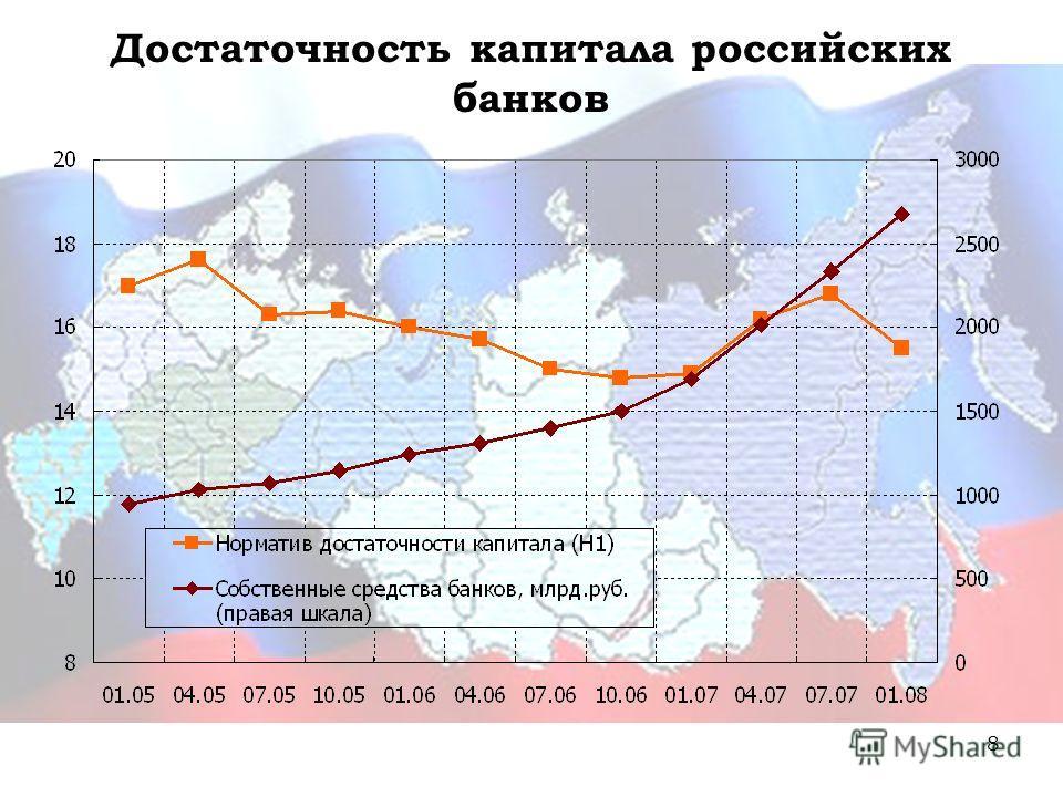 8 Достаточность капитала российских банков