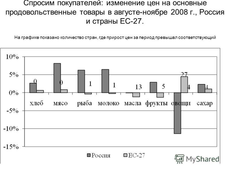Спросим покупателей: изменение цен на основные продовольственные товары в августе-ноябре 2008 г., Россия и страны ЕС-27. На графике показано количество стран, где прирост цен за период превышал соответствующий показатель для РФ.