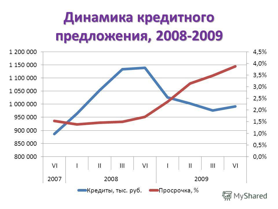 Динамика кредитного предложения, 2008-2009