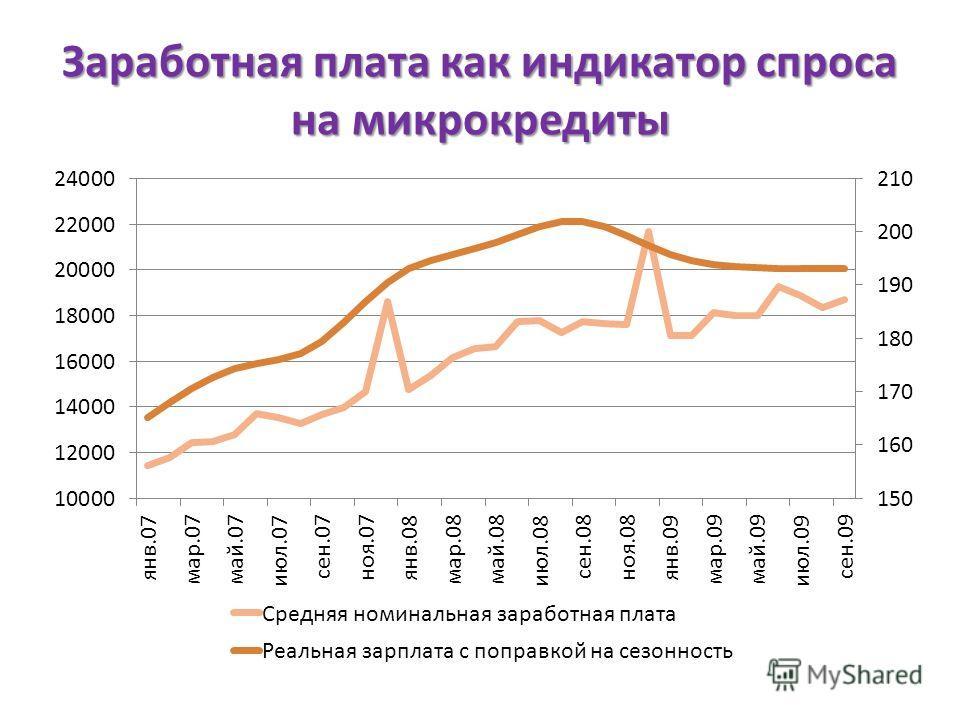 Заработная плата как индикатор спроса на микрокредиты
