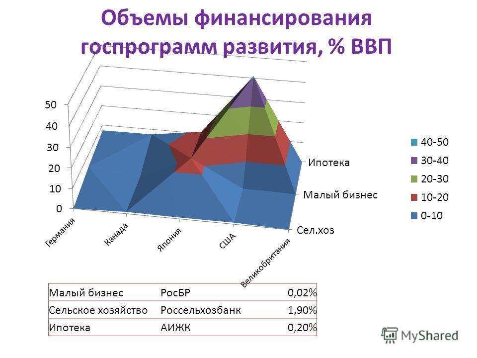 Малый бизнесРосБР0,02% Сельское хозяйствоРоссельхозбанк1,90% ИпотекаАИЖК0,20% Объемы финансирования госпрограмм развития, % ВВП