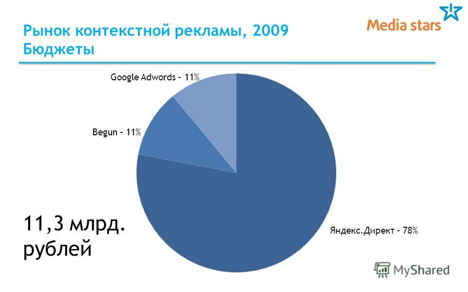 Рынок контекстной рекламы, 2009 Бюджеты Begun – 11% Google Adwords – 11% Яндекс.Директ – 78% 11,3 млрд. рублей