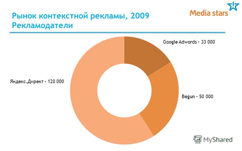 Рынок контекстной рекламы, 2009 Рекламодатели Begun – 50 000 Google Adwords – 33 000 Яндекс.Директ – 120 000