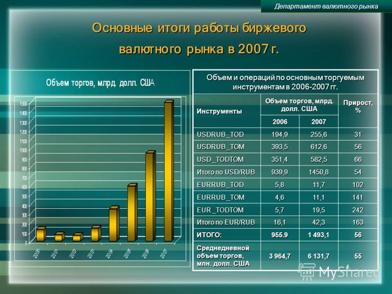 4 Основные итоги работы биржевого валютного рынка в 2007 г. Объем и операций по основным торгуемым инструментам в 2006-2007 гг. Инструменты Объем торгов, млрд. долл. США Прирост, % 2006 2007 USDRUB _TOD 194,9 255,631 USDRUB _TOM 393,5612,656 USD _TOD