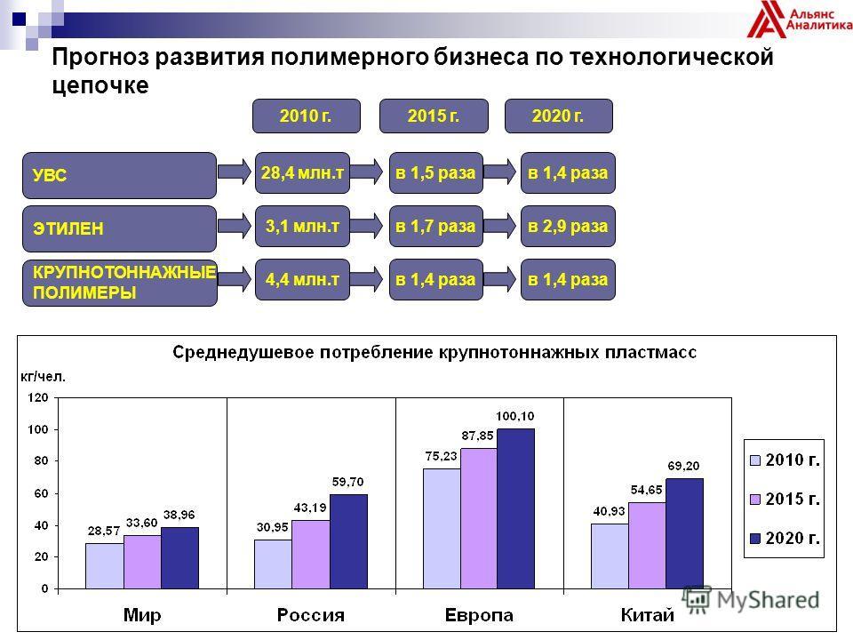 Прогноз развития полимерного бизнеса по технологической цепочке УВС ЭТИЛЕН КРУПНОТОННАЖНЫЕ ПОЛИМЕРЫ 2010 г. 28,4 млн.т 2020 г. 3,1 млн.т 4,4 млн.т 2015 г. в 1,5 раза в 1,7 раза в 1,4 раза в 2,9 раза в 1,4 раза