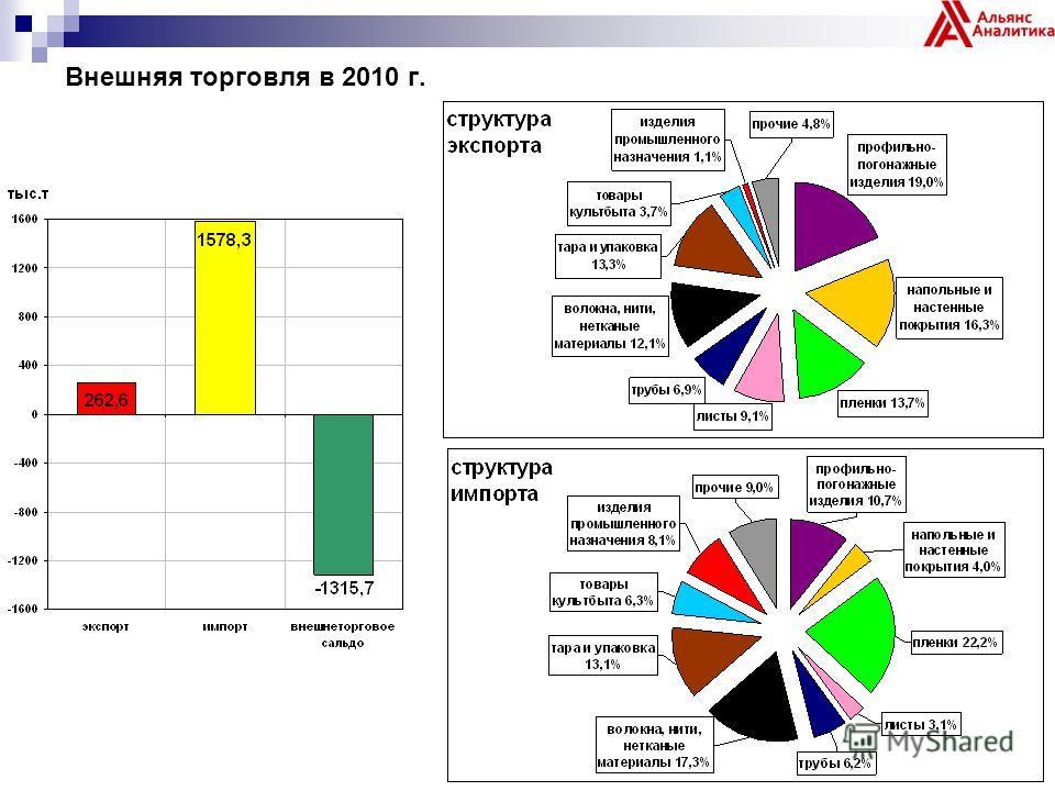 Внешняя торговля в 2010 г.