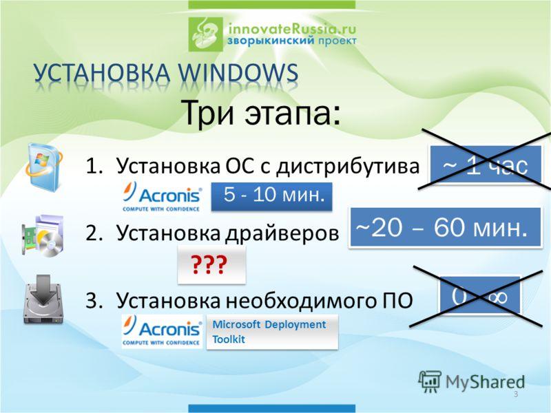 3 1.Установка ОС с дистрибутива 2.Установка драйверов 3.Установка необходимого ПО Три этапа: ~ 1 час ~20 – 60 мин. 0 - 5 - 10 мин. ??? Microsoft Deployment Toolkit Microsoft Deployment Toolkit